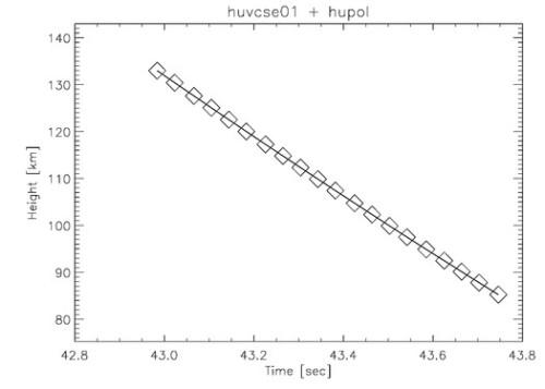 VCSE - A meteor magasságának változása.
