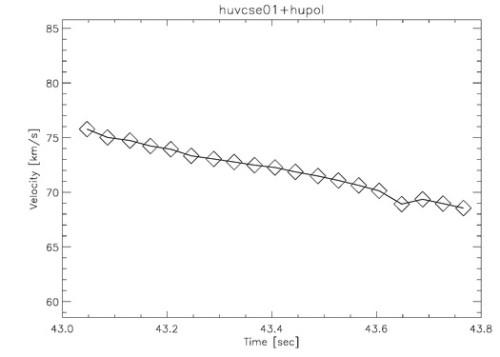 VCSE - A meteor sebességének változása.