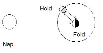 1. ábra:A hamuszürke-fény jelenség létrejöttének magyarázata. - VCSE - VEGA