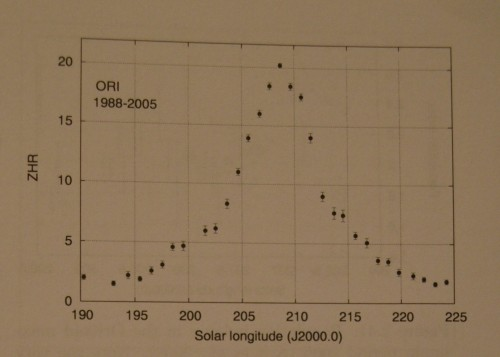 VCSE - az Orionidák átlagos aktivitásprofilja az idő (SL) függvényében