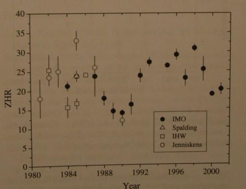 VCSE - az Orionidák maximális ZHR-je különböző években vizuális észlelésekből számítva