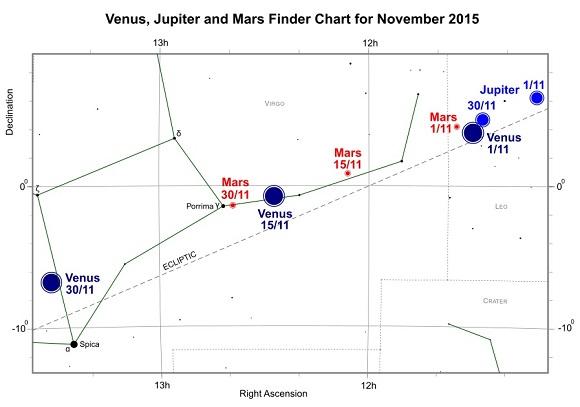 VCSE - Vénusz, Jupiter és a Mars (freestarcharts)