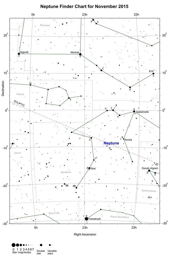 VCSE - Neptunusz (freestarcharts) - november